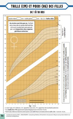 Courbe de surveillance de taille et de poids des filles de 1 an à 18 ans